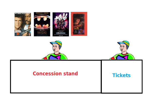 An extremely crude diagram of the Fox Theaters box office/concession stand layout. (Finding an actual picture regrettably proved impossible.)